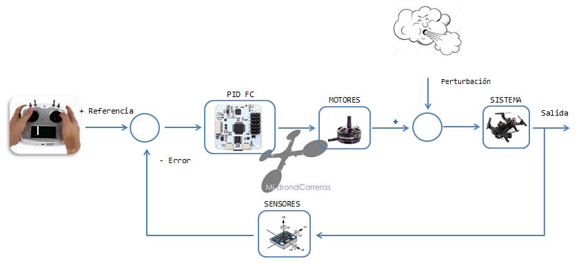 Ajustes PID en drones de Carrera