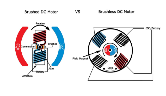 micro dron brushless dc drone motor vs brushed dc motor