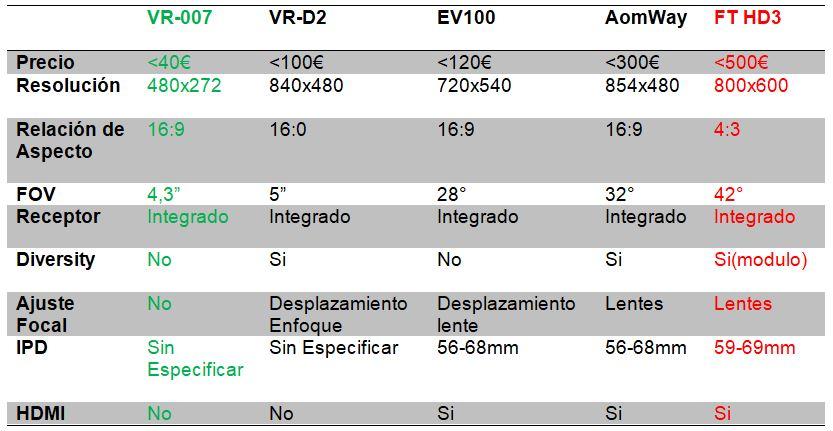 Tabla_Comparativa_Gafas_fpv