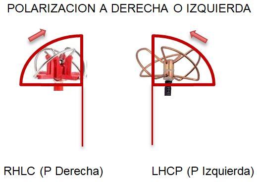 esquema_polarizacon_rhcp_lhcp