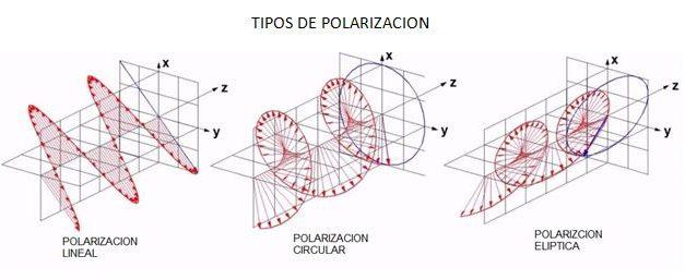 Tipos de polarizacion en antenas FPV   Circular o Lineal  
