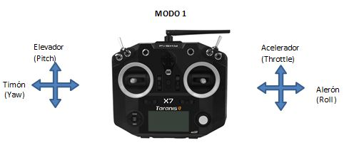 Modo1_Transmisor_drones_de_carreras