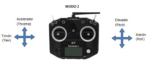 Modo2_Transmisor_drones_de_carreras