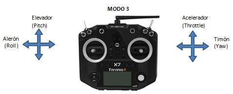 Modo3_Transmisor_drones_de_carreras