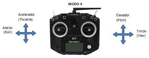 Modo4_Transmisor_drones_de_carreras