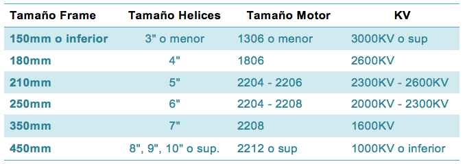 comparativa-motor-helice-frame