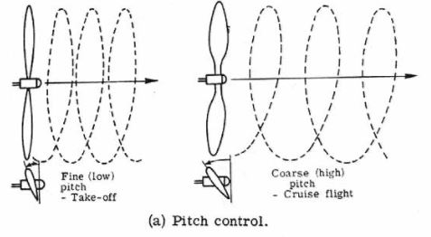 tipos-de-helices-pitch-control