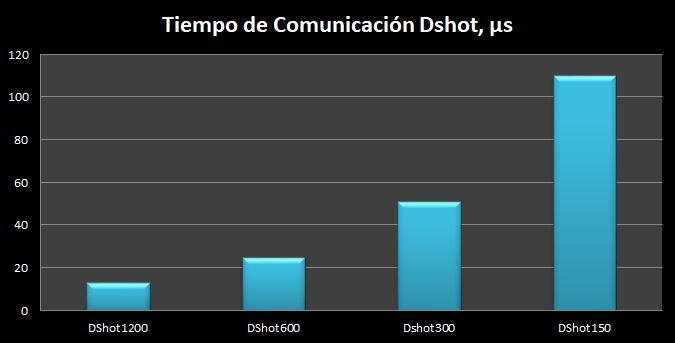 Tiempo de comunicacion dshot1200