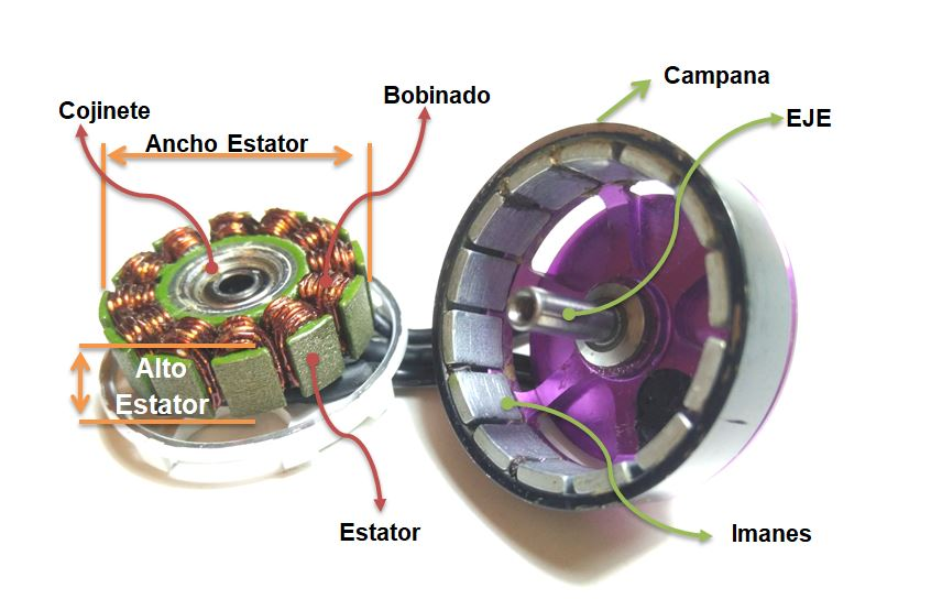 Caracteristicas-Motor-Brushless