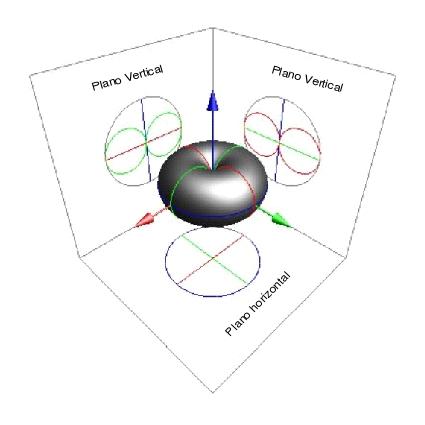3D diagrama polar alcance
