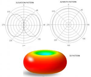 alcance y diagrama polar antenas fpv