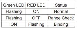 XJT Lite estado del LED
