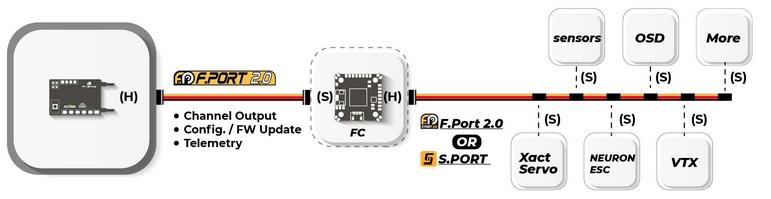 Conexion F Port 2 Con controladora de Vuelo