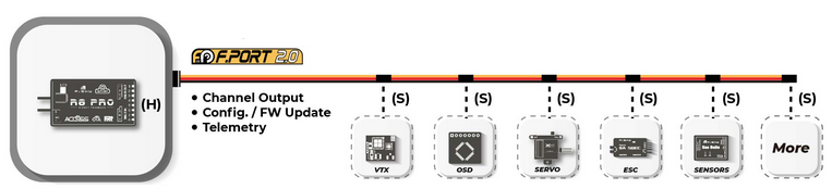Conexion F Port 2 sin controladora de vuelo
