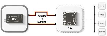FrSky Protocolo Sbus y SPort